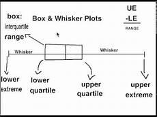 Box Whisker Plot Math Quot 4 Quot Kids Simple Labeling Box Amp Whisker Plots Youtube