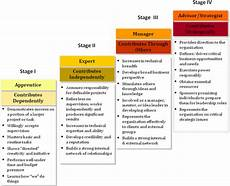 Stages Of Career Development Career Advice For Cipm S Class Of 2015 Talent Matters