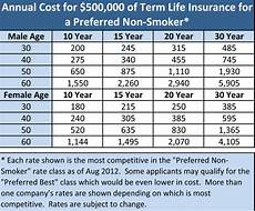 Term Insurance Rates Chart The Difference Between Term Whole And Universal Life