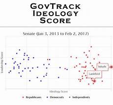Congress Ideology Chart Oklahoma Political Scores 2017 Govtrack Ideology Us