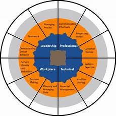 Demonstrate Organisational Skills Aligning People With Strategy Through Competency Models