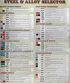 Brass Grade Chart Steel Types Chart The Crucible Welding Projects Metal