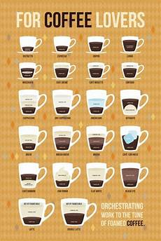Different Types Of Coffee Image Result For Infographic Types Of Coffee Espresso