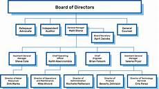 Water Board Org Chart Leadership Scv Water