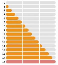 Pokemon Go Latias Iv Chart Pokemon Go New Appraisal Chart For Ivs How Does It Work