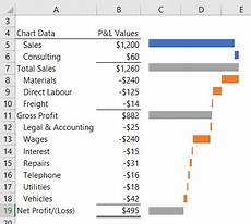Horizontal Waterfall Chart Excel Excel Waterfall Charts My Online Training Hub