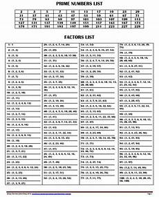 Greatest Common Factor Chart 1 200 Free Printable Factors And Prime Numbers List Factors