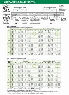 Nordic Joist Hole Chart Tji I Joists