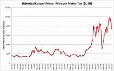 Copper Chart Copper Producers Could Still Have Long Way To Fall