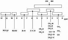 H Nmr Shifts Nmr Spectroscopy