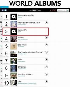 Bap Chart B A P S Matrix Reaches No 3 On The Billboard World