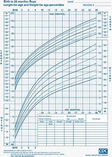 Toddler Percentile Chart For Height And Weight Child Growth Charts Height Weight Bmi Amp Head Circumference