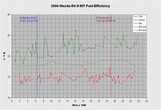 Gas Mileage Chart Gas Mileage Page 3 Rx8club Com
