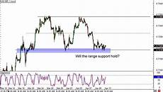 Eur Gbp Live Chart Investing Live Forex Charts Eurgbp Scalper Le Forex