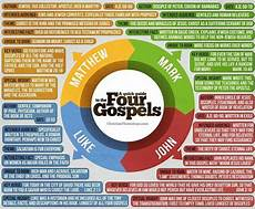 4 Gospels Chart Concise Infographic Of The 4 Gospels With Images