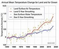 Roffers Sea Surface Temperature Charts Sea Surface Temperature Wikiwand
