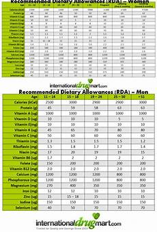 Daily Nutrition Chart For Children Daily Nutritional Requirements Chart No Carb Low Carb