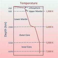 Heat Depth Chart File Temperature Schematic Of Inner Earth Jpg Wikimedia