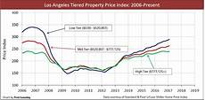 Antimony Price Chart 2017 California Tiered Home Pricing First Tuesday Journal