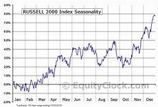 Russell 2000 Emini Futures Chart Russell 2000 Index Seasonal Chart Equity Clock