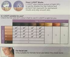 Tria Hair Removal Skin Tone Chart Top 5 Best Laser Hair Removal At Home Devices For Nov
