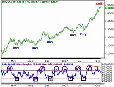 Overbought Oversold Chart Overbought And Oversold Rsi Readings Forex Currency Market