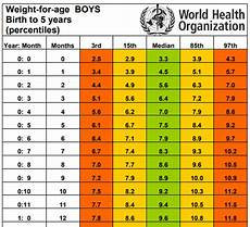 Age And Weight Chart For In Kg Based On The Growth Chart What Is The Ideal Weight And