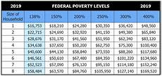 Ky Food Stamps Income Chart 2019 2019 Health Insurance Federal Poverty Level Chart