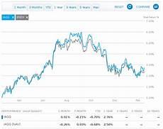 Vanguard Org Chart Fidelity Equivalent Of Vanguard Total International Bond