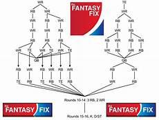 Football Draft Flow Chart 2015 Football 12 Team Ppr Flow Chart