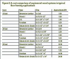 Wood Beam Strength Chart Dimensional And Engineered Wood Framing Civil