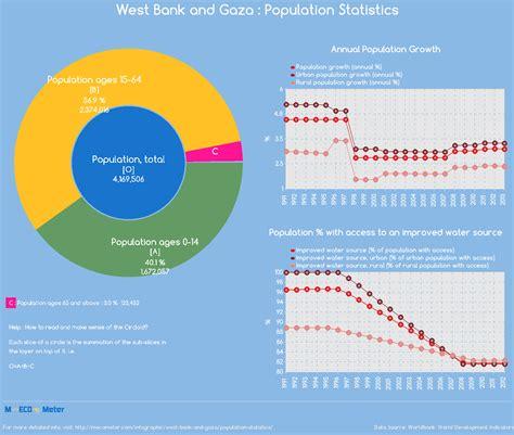 Palestinian Population Growth