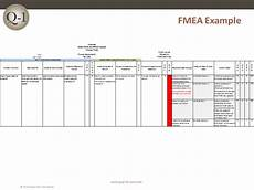 Fmea Flow Chart Examples Fmea Failure Mode And Effects Analysis Quality One