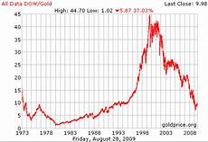 Gold Price Value Chart Gold Investing In Gold