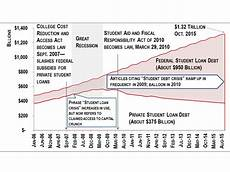Student Loan Debt Chart 2015 Student Debt Crisis The Recession Started It Colleges