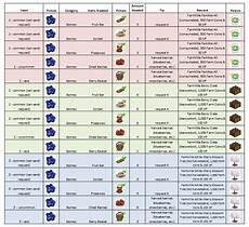 Farmville Sheep Chart Mastering Farmville The New Farmville Collections For 2011