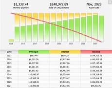 Mortgage Payment Chart Mortgage Calculator Marijan Koturic