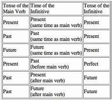 Spanish Sequence Of Tenses Chart How Are Latin Infinitives Formed Latin Verb Chart