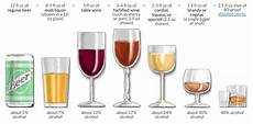 Alcohol By Volume Chart Alcohol By Volume Abv Or Alc By Vol And Proof