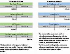 Sales And Purchase Invoice Sales And Purchases Part 5