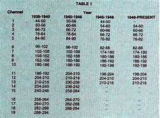 Cable Tv Frequency Spectrum Chart Tv Channel Frequency Chart Triplekkkk