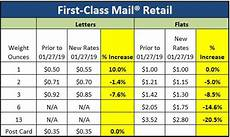 Us Postal Rates 2019 Chart Postal Advocate Inc January 27 2019 Usps 174 Rate Increase