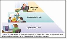 Levels Of Organization Information System Types Have Dreams And Make It Happen