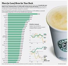 Starbucks Coffee Chart Caffeinonomics 1 Pricing A Cup Of Starbucks Coffee Anoj