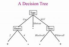 Making A Decision Tree Things To Keep In Mind While Working With Decision Trees