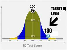 Mensa Iq Test Score Chart Iq Tests Increasing Iq Technologies Amp How To Join Mensa