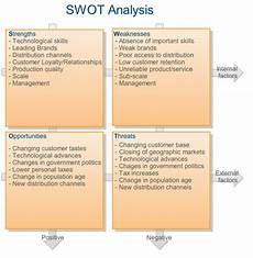 Examples Of Personal Strengths And Weaknesses Entrepreneurbook Strategy Swot Analysis