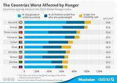 Pie Chart Of World Hunger Chart The Countries Worst Affected By Hunger Statista