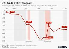 Us Trade Deficit Chart 2018 Chart America S Trade Deficit Is Stagnant Statista