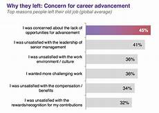 Reasons To Leave Job 4 Questions To Ask The Employee Who S Leaving How R U